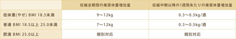 推奨体重増加